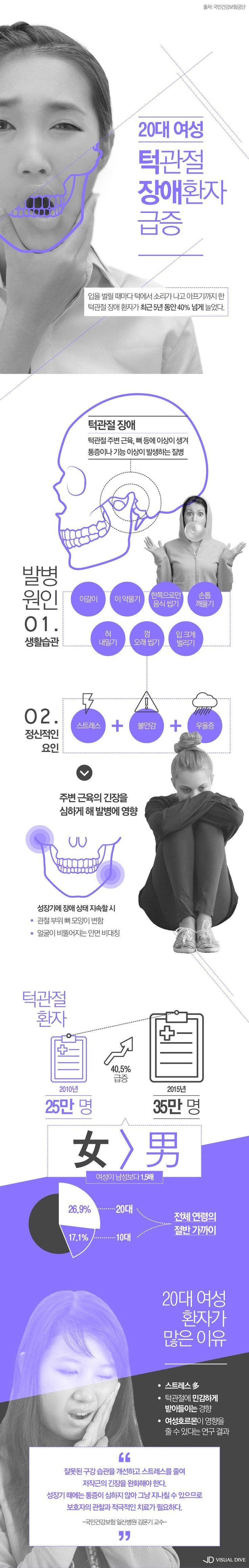 턱관절 장애 환자, 5년 동안 40.5% 급증…원인은? [인포그래픽] #jaw / #Infographic ⓒ 비주얼다이브 무단 복사·전재·재배포 금지