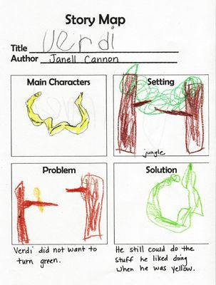 For kdg/early first grade. They can draw in their story map instead of writing the elements.