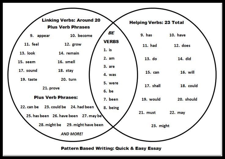 Helping Verbs List and Linking Verbs List