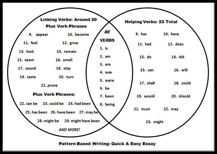 25  best ideas about linking verbs on pinterest