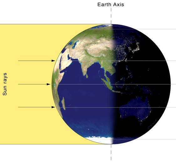 At an equinox, Earth's Northern and Southern Hemispheres are receiving the sun's rays equally.  Image via Wikipedia