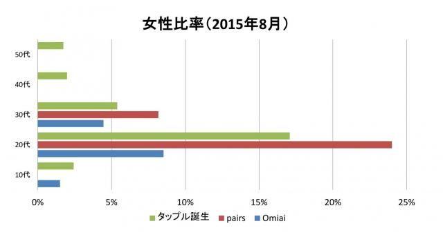 お見合いアプリの女性比率(数値は2015年8月のもの)