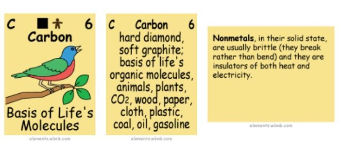 snippet of periodic table with pictures