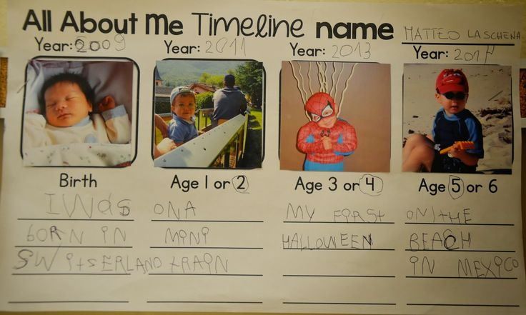 A Place Called Kindergarten: all about me timeline ...