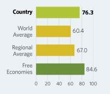 2015 Index of Economic Freedom – Denmark