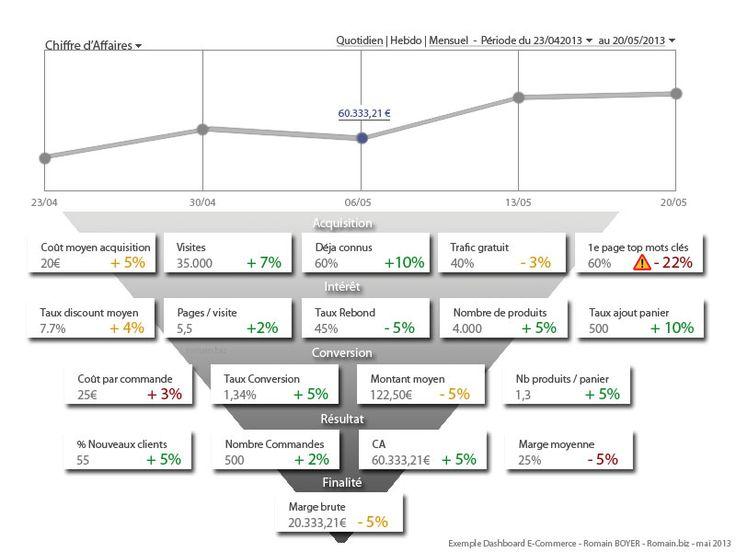 Webanalytics : Quels sont les KPI essentiels à suivre dans un tableau de bord e-commerce ?