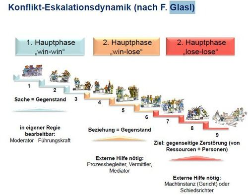 Konflikt Eskalationsmodell Glasl