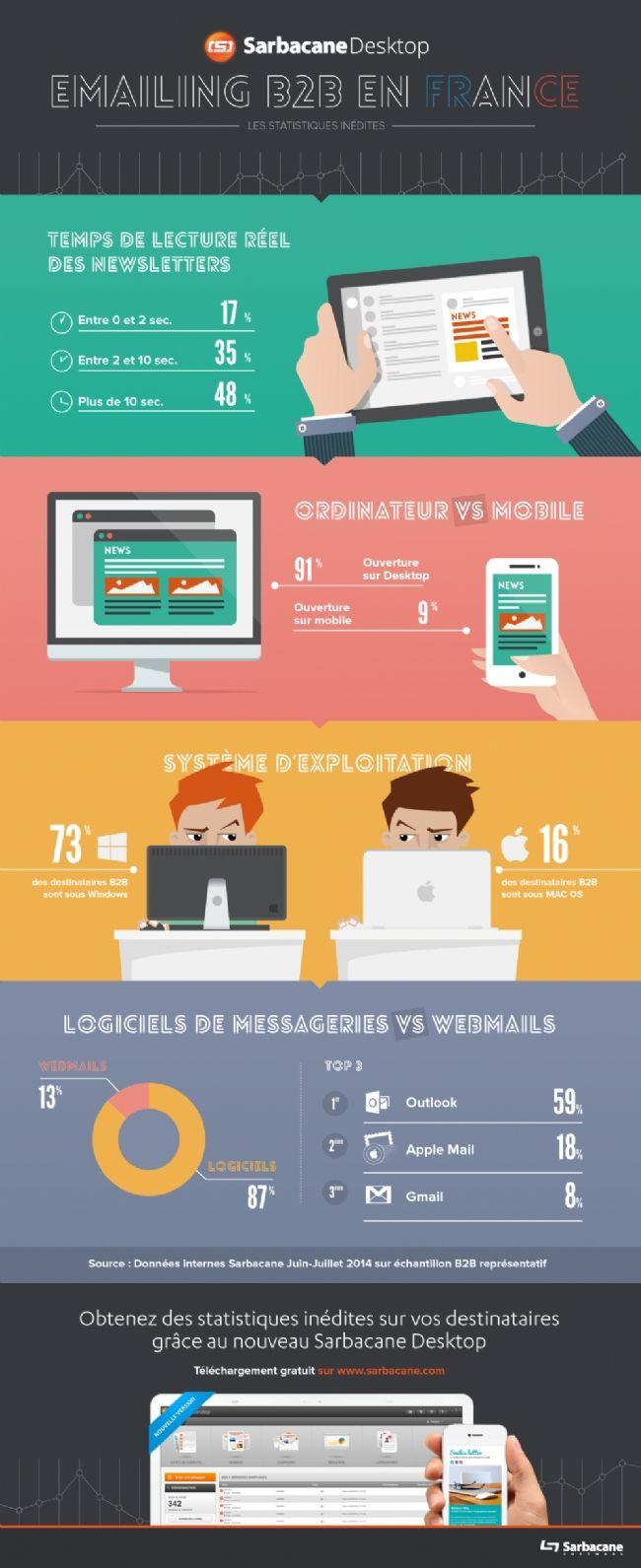 Infographie | Newsletter B to B : les internautes la lisent en moins de 10 secondes