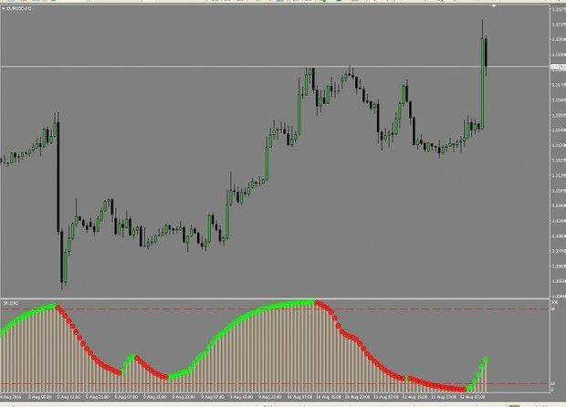 R056 Trend Ema Stochastic No Repaint Indicator Forex Metatrader