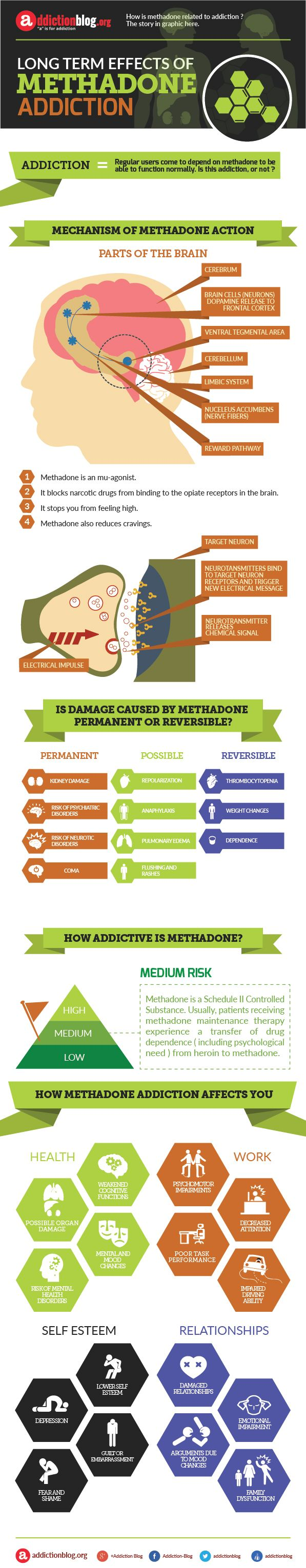"""Long term effects of methadone addiction (INFOGRAPHIC)    """"a"""" is for Addiction  addictionblog.org"""