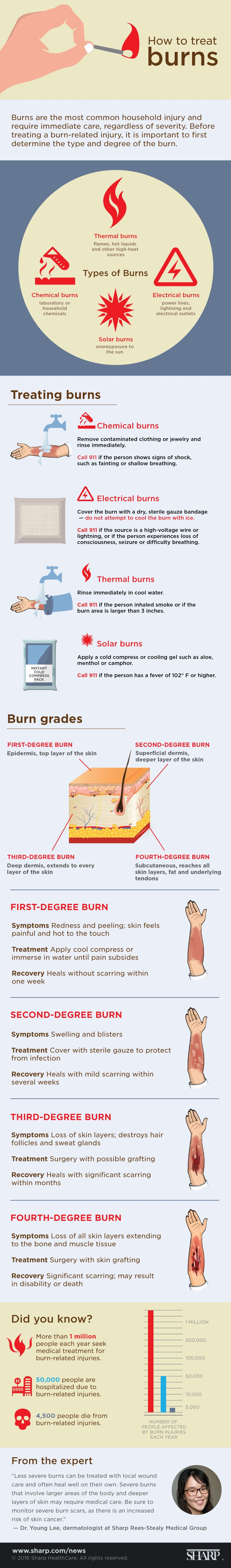 How to Treat Burns Infographic. A very complete infographic with the types of burns that exist according to source such as: thermal, chemical, electrical and solar; and according to degree. Visit our website to learn more about first aid: http://insidefirstaid.com/ #burns #first #aid