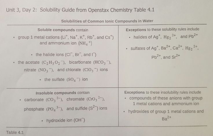 Solubility Guide  Chemistry