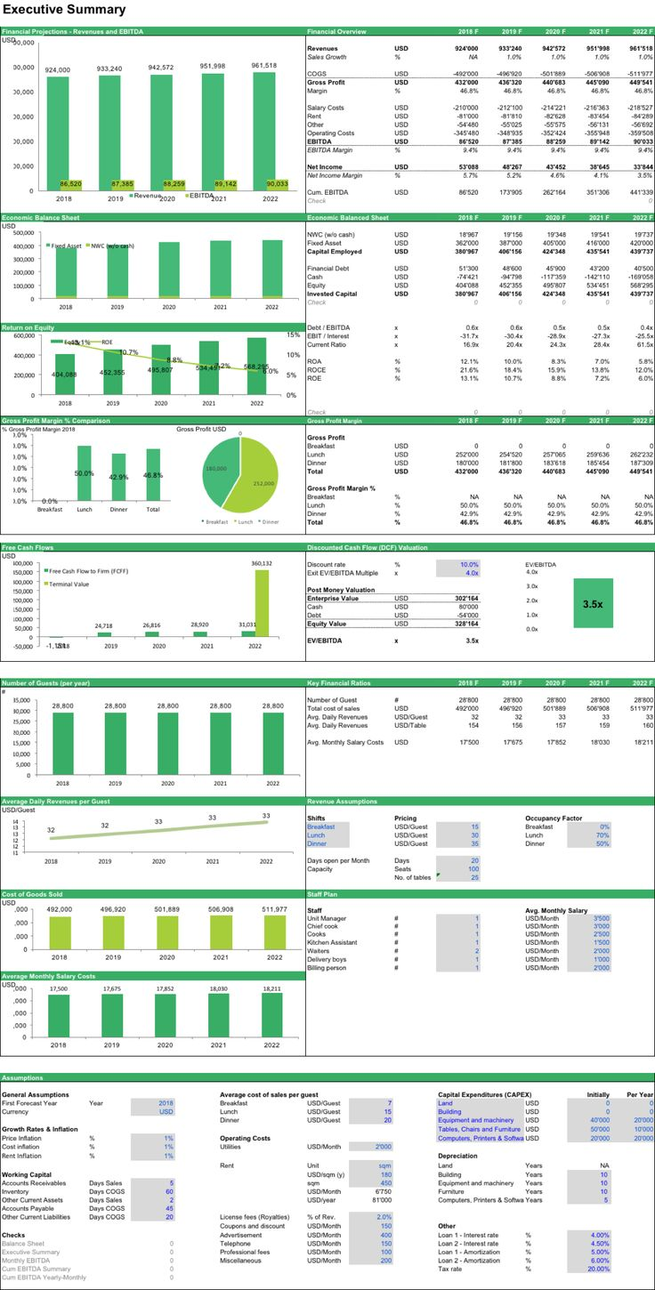 A financial model template to perform a DCF Valuation of a Restaurant. The model comes with an operating model to forecast the financial statements such as income statement, balance sheet and cash flow statements, dervives the free cash flows and calculates the NPV for the DCF Valuation #npv #dcf #valuation #finance #restaurant #financialmodel