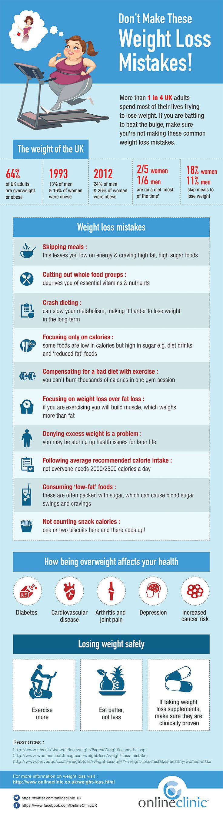 Weight loss mistakes not to make. Infographic shows the mistakes that most…