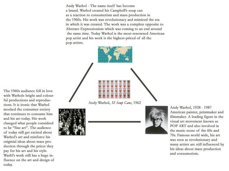 Image result | Conceptual framework, Art classroom, Conceptual