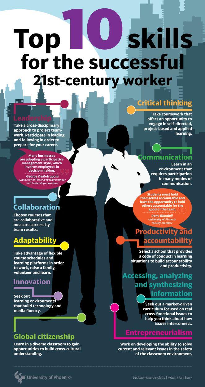 Wat je moet kunnen in de 21e eeuw. De infographic van deze zaterdag schetst tien competenties waarover je moet beschikken om 'de 21e eeuw' te overleven.