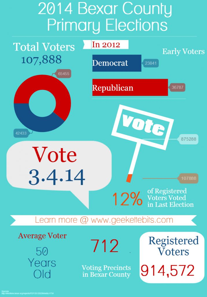 2014 Bexar County Primary Elections - everything you wanted to know about the upcoming statewide primary election in Texas and in Bexar County.  #Primary #Election #infographic #voting  http://geekettebits.com/san-antonio/2014-bexar-county-primary-elections/