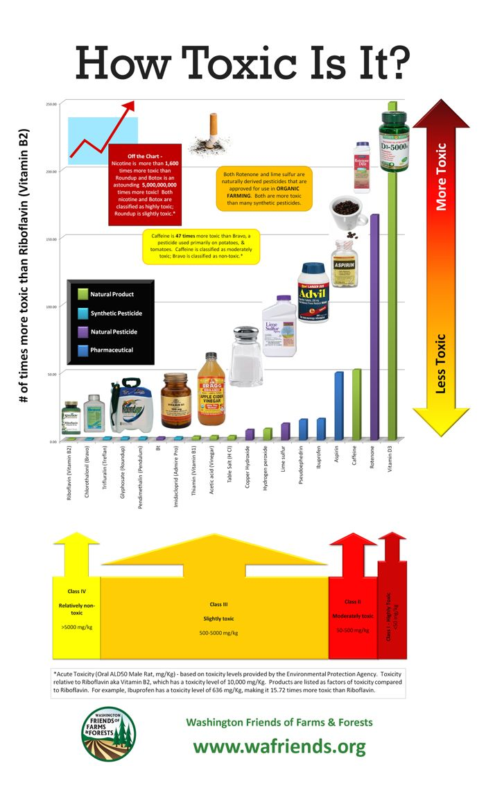 45 best Science infographics images on Pinterest | Info graphics ...
