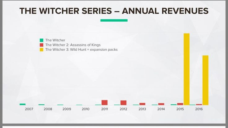 Annual revenues of the 3 Witcher games [Official chart from today's financial report] #TheWitcher3 #PS4 #WILDHUNT #PS4share #games #gaming #TheWitcher #TheWitcher3WildHunt