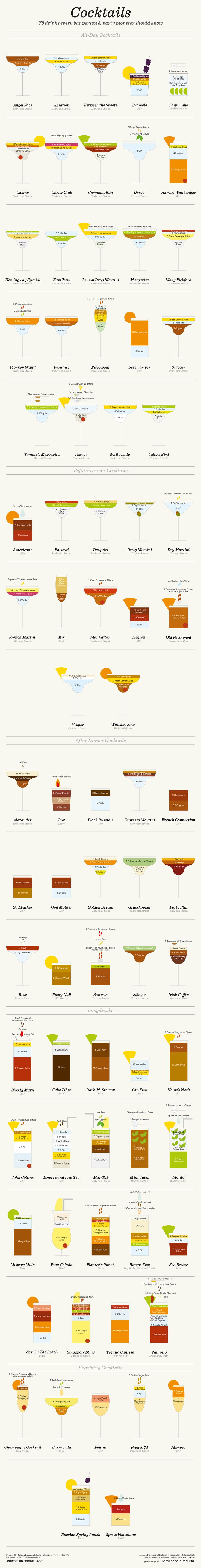 78 Cocktail Recipes Every Party Monster Should Know: We sure do love our cocktails, which is why we absolutely love this infographic from Information is Beautiful.