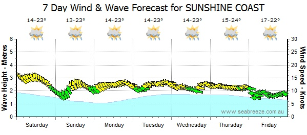Sunshine Coast Weather Forecast (Swell, Wind, Tide, Rain & Temperature) looking sweet for the PCC