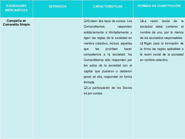 Cuadros Comparativos De Tipos De Sociedades En Argentina Cuadro Comparativo Sociedades Sociedades Comerciales Los Tipitos