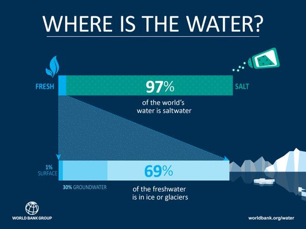 Only 3% of the Earth's #water is fresh. How to boost #resilience to #waterscarcity? Report: http://wrld.bg/4nnA8n