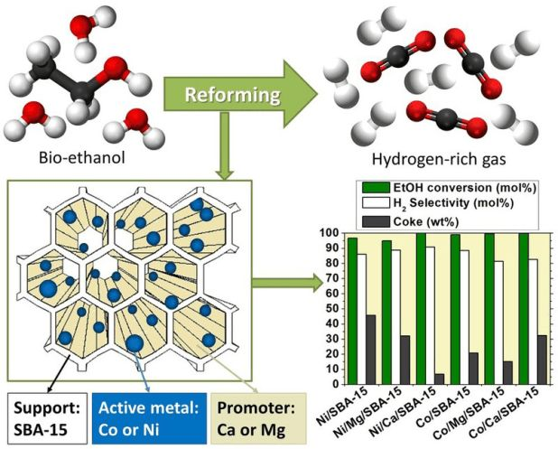 Advances in Engineering features: Comparison of Ethanol Steam Reforming using Co and Ni Catalysts supported on SBA-15 Modified by Ca and Mg