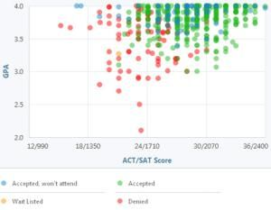 Learn what GPA and Test Scores You Need for Brigham Young University: BYU GPA, SAT and ACT Graph