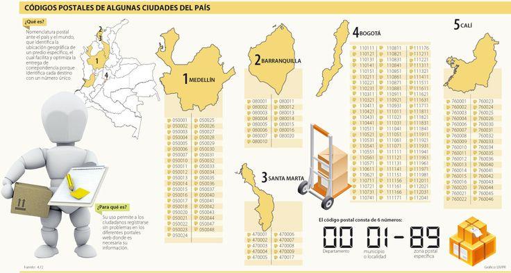 Códigos Postales de Algunas Ciudades del País #Correo