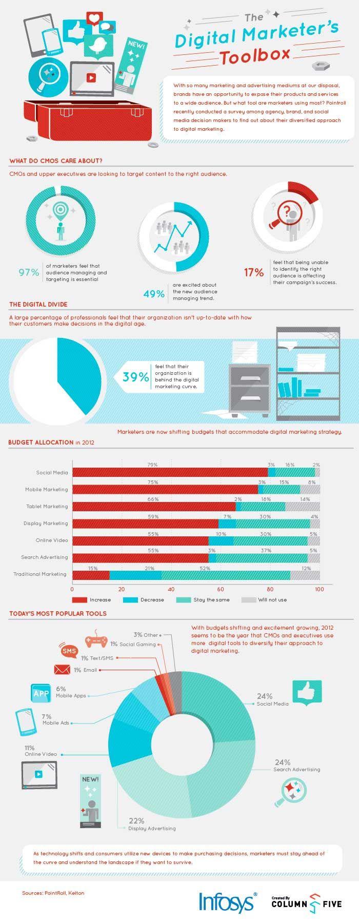 La caja de herramientas del #MarketingDigital