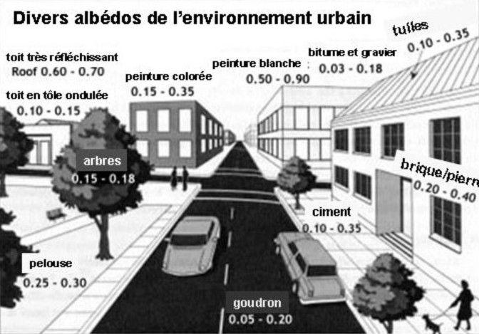 L'îlot de chaleur urbain