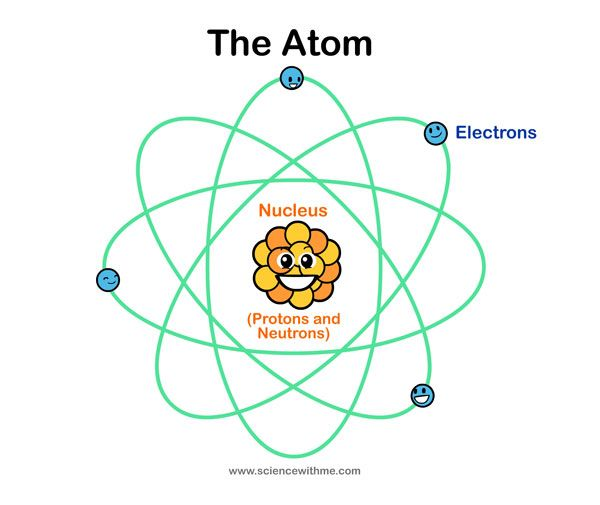 Great site to learn about atoms