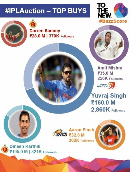 [INFOGRAPH] Yuvraj Singh leads the Top Buys this season on #IPLAuction and their #SocialMedia popularity #BuzzScore