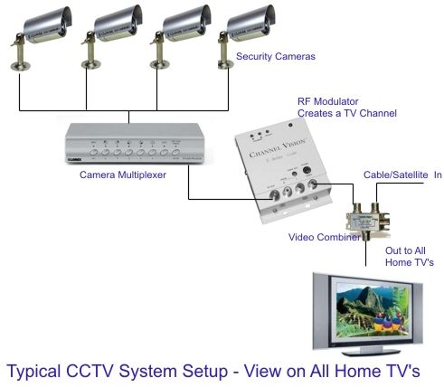 typical cctv system electrical electronics concepts. Black Bedroom Furniture Sets. Home Design Ideas