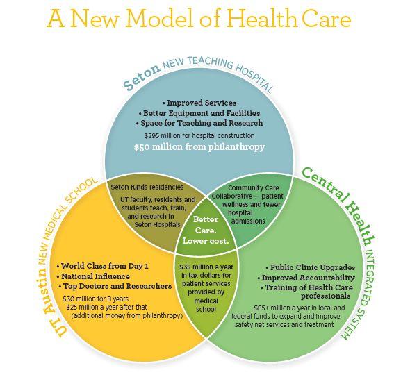market segmentation for hospital services