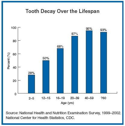 Tooth decay is caused by physical degeneration. The longer you live on a nutrient devoid diet, the more symptoms of physical decay you will have, like cavities. Whether the tooth is hygenically clean or not is secondary to the density of tooth enamel. A weak tooth decays easily, while a strong tooth resists decay indefinitely. Strong teeth are produced by a strong body. This requires health and a good clean diet of real foods.