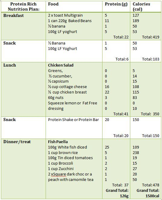 Weight loss build muscle diet plan