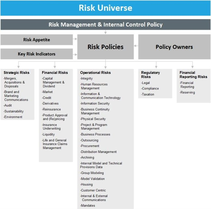 32 best Risk Management images on Pinterest Risk management, Do - process risk assessment template