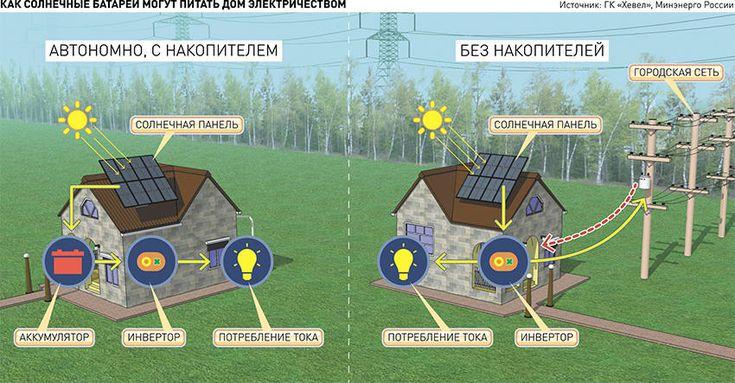 Житель Калининграда установил на крыше солнечные панели — Российская газета