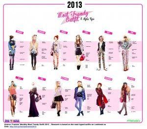 #Streetwear: gli #outfit più trendy che hanno spopolato in #Rete (e non solo) nel 2013!
