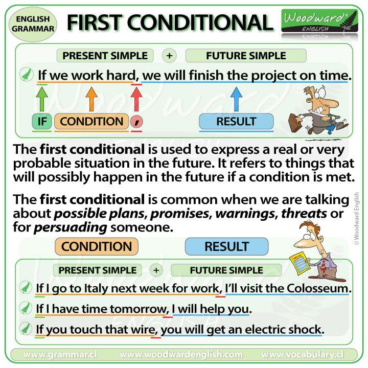 First Conditional (con imágenes) Educacion ingles