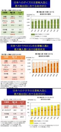 「遺伝子組み換え食品会社」ワーストはJオイル、2位日清オイリオ:MyNewsJapan