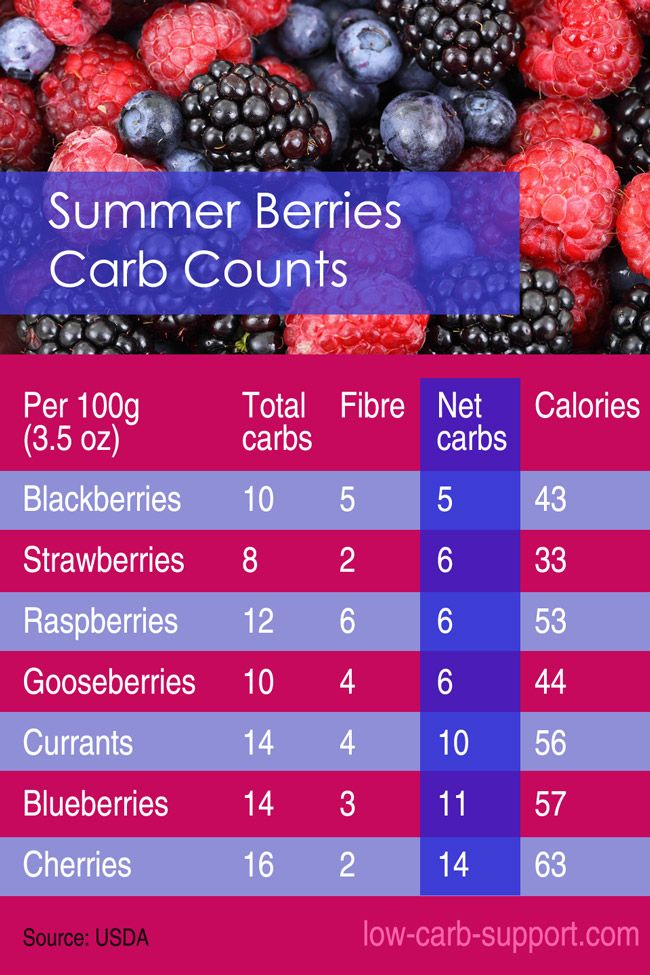 Low-carb berries and their carb counts