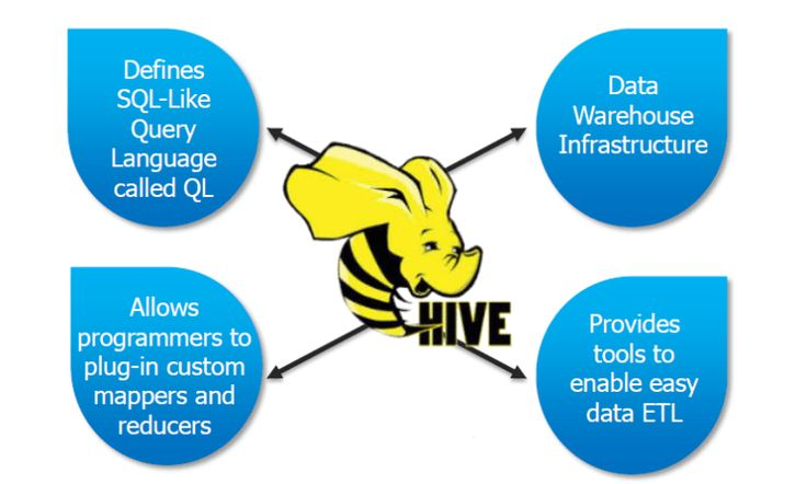 A detailed study about Hive and its Features explained with Basic Query Statements #Hadoop #ApacheHadoop #Hive #Featuresofhive #Credosystemz