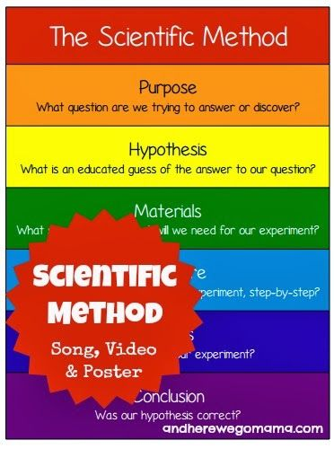 And Here We Go!: Scientific Method Song with Video