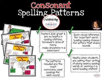 Consonant Spelling Pattern Posters are designed to help provide a visual and quick reference to important word-building spelling choices for letters that share sounds. These posters, placed in *spelling stations, *up in a homework area at home *really anywhere in a classroom...