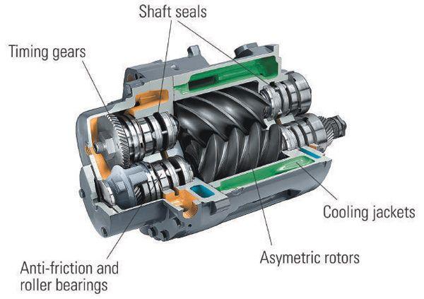 CP Rotary Screw Air Compressors | IR Rotary Screw Air Compressors