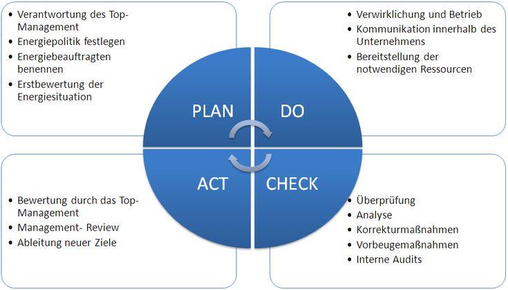 Einführungsplan Energiemanagement nach DIN EN ISO 50001