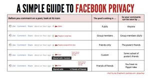 Facebook Graphic: Know Which Posts Are Public, Which Are Private, When to Speak Up, and When to Stay Silent